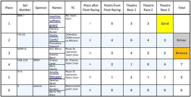 49erFX_theatre_results