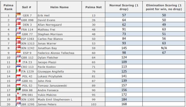 49er_Palma_Scoring_Comparison