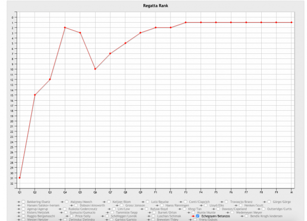 spanish graph